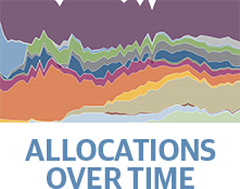 Allocation Over Time Tool