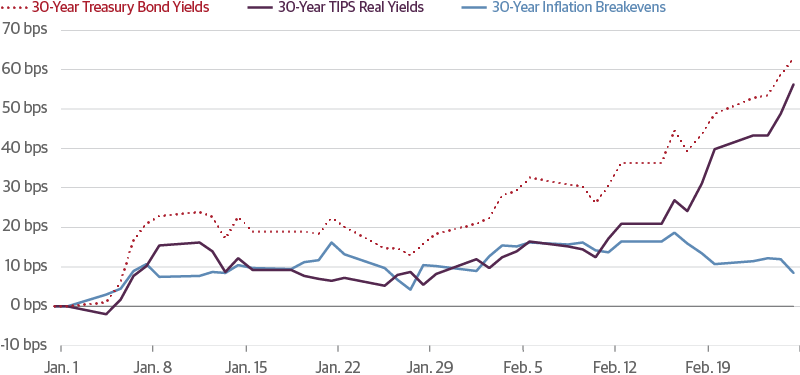 Recent Rise in Rates is NOT About Inflation
