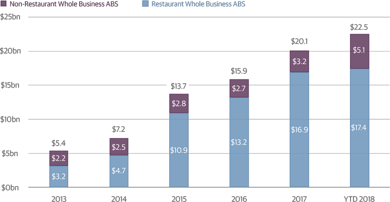 Non-Restaurant Whole Business ABS Market Share Is Growing