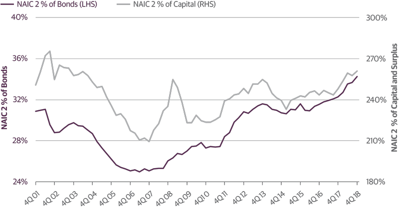 NAIC 2 Holdings Have Surpassed Crisis Highs