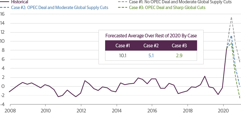 Possible Paths for Global Excess Oil Supply