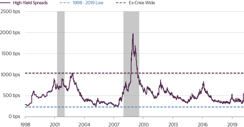 High-Yield-Bond-Spreads-Have-a-Long-Way-to-Expand