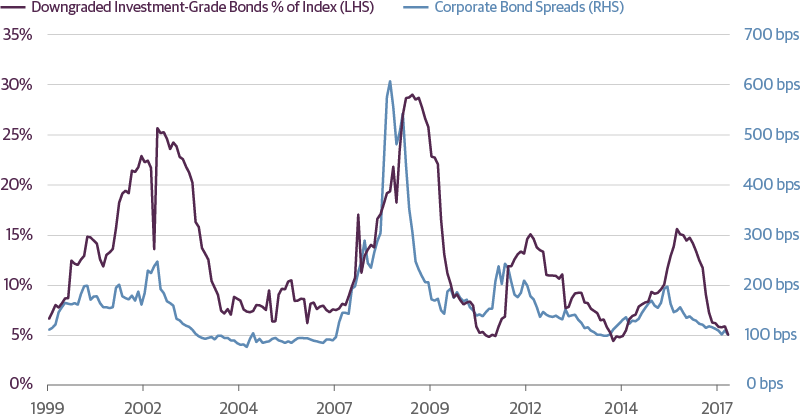 Investment-Grade Corporate Bond Spreads Should Remain Stable in Q1