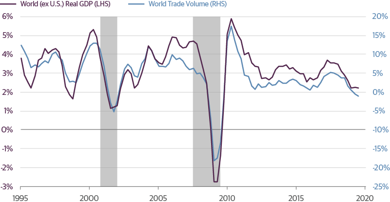Global Growth Has Slowed, With Trade Volumes Now Contracting