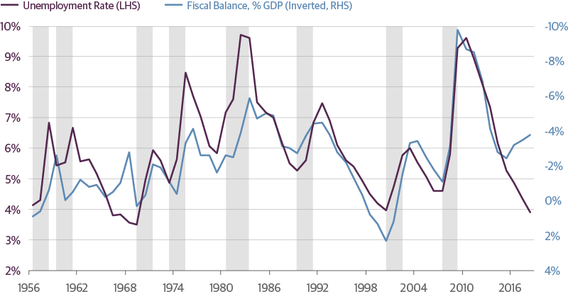 The Budget Deficit Has Less Room to Expand When the Downturn Hits