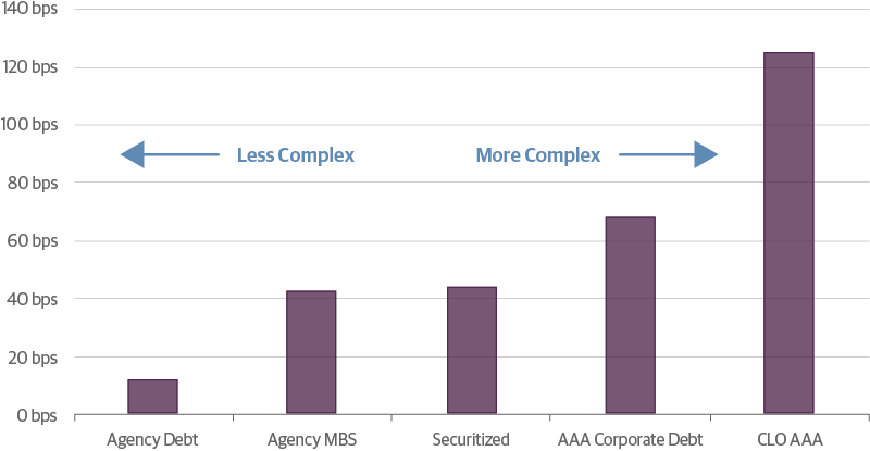 Similarly Rated Assets Offer Increasing Amounts of Spread Based on Complexity of Each Security