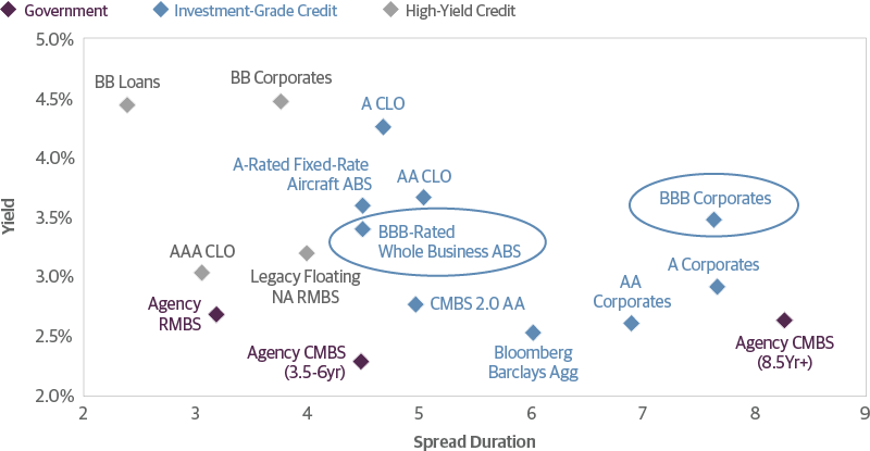 Structured Credit Has Offered Better Relative Value by Ratings Category