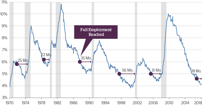 Recession Risks Rise as the Labor Market Moves Beyond Full Employment