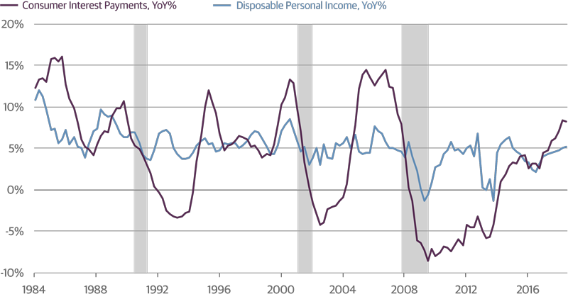 Consumer Debt Service Costs Are Rising Faster than Disposable Income