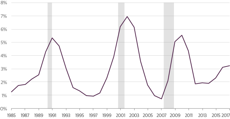 Credit Losses Were More Severe in 2001 Recession than 2008-2009