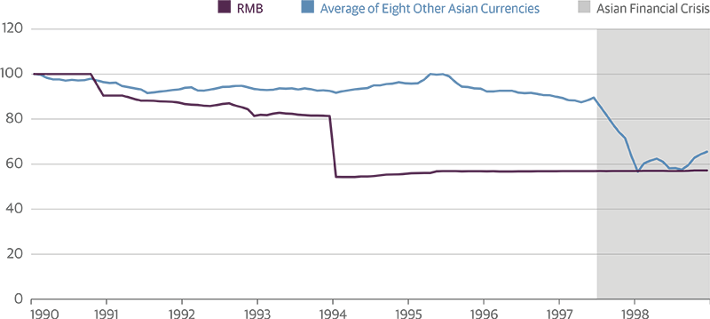 Misalignment in Exchange Rates Prior to the 1997 Asian Crisis