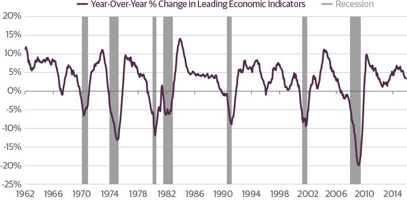 LEI Shows No Warning Signs of Recession