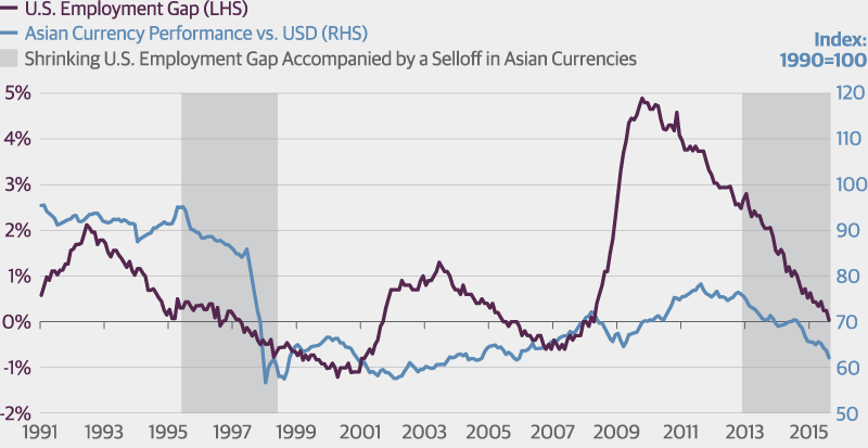 Volatility in Asia Has Influenced the Fed Before