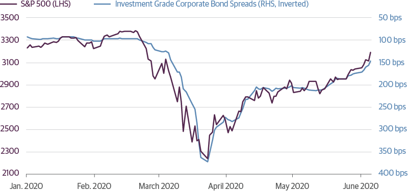 Equities and Credit Spreads Are Highly Correlated