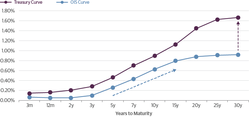 Yield Curves Show the Need for Fed Forward Guidance to Extend Beyond 5 Yearsand for QE to Support Treasury Securities
