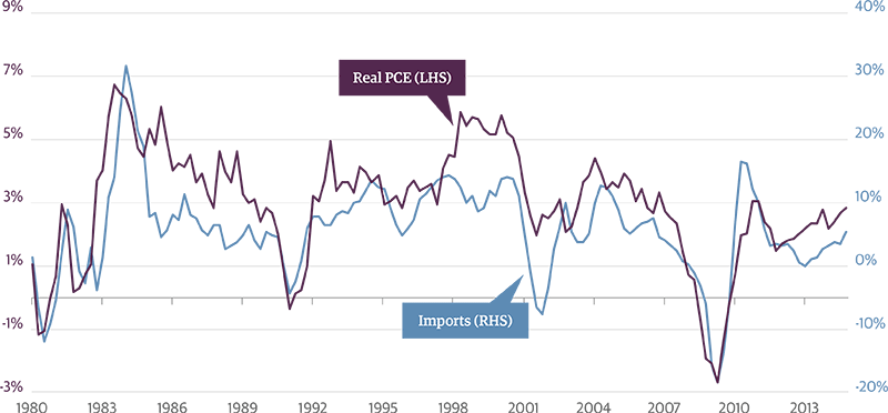 Import Growth Is a Good Sign for the U.S. Economy