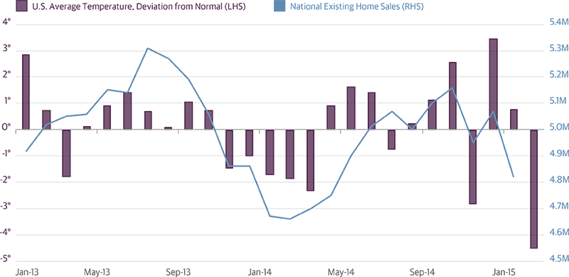 Winter Weather May Weigh on Q1 Housing Activity