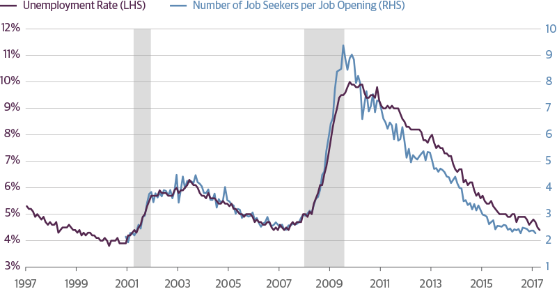 U.S. Labor Market Has Reached Full Employment