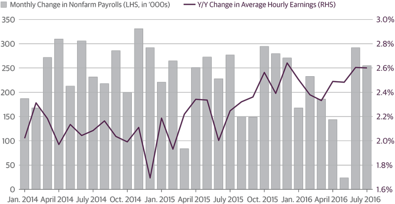 Job Market Data Picked Up in the Second Quarter