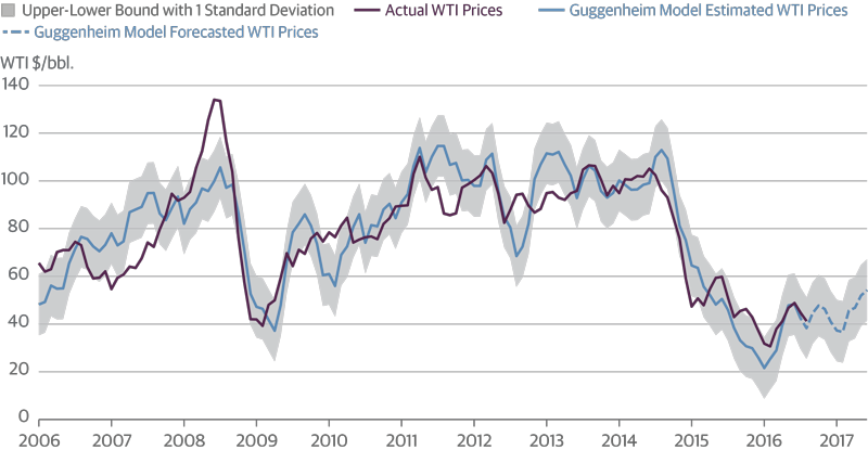 Supply-Demand Dynamics Favor Higher Oil Prices by Year End