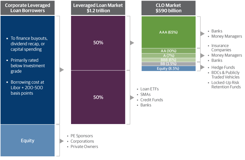 Leveraged Loan and CLO Markets Capital Flow
