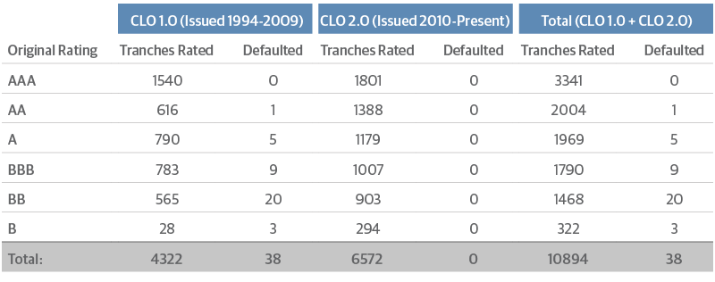 Only 0.3 Percent of CLO Tranches Have Defaulted Since 1994