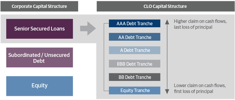 Understanding the Typical Structure of a CLO