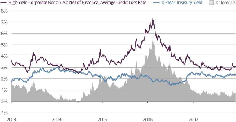 High-Yield Spreads Are Tight on a Loss-Adjusted Basis