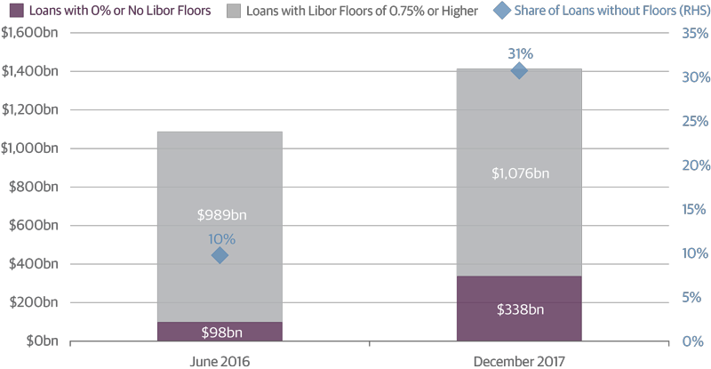 Rising Share of Loan Market with 0 Percent or No Libor Floors Poses Risks