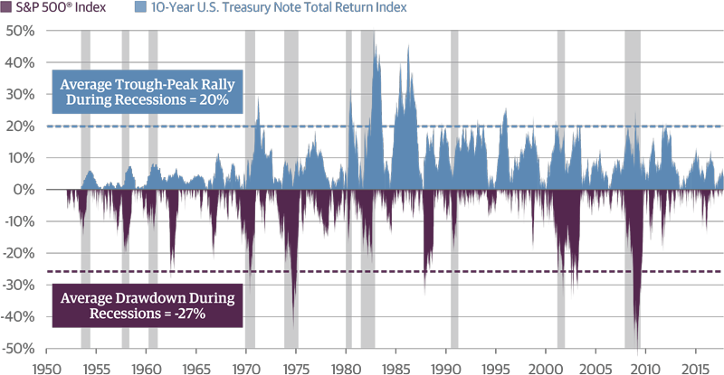 Recessions Lead to Outsized Market Moves