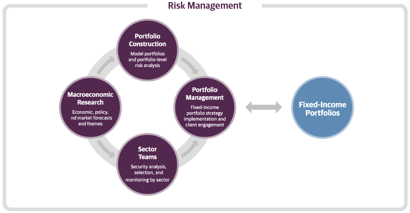 Risk Management Provides Independent Oversight of the Guggenheim Investment Process