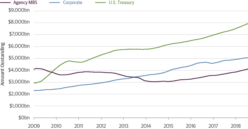 Agency MBS Issuance Is Increasing, But the Sector Remains Relatively Small