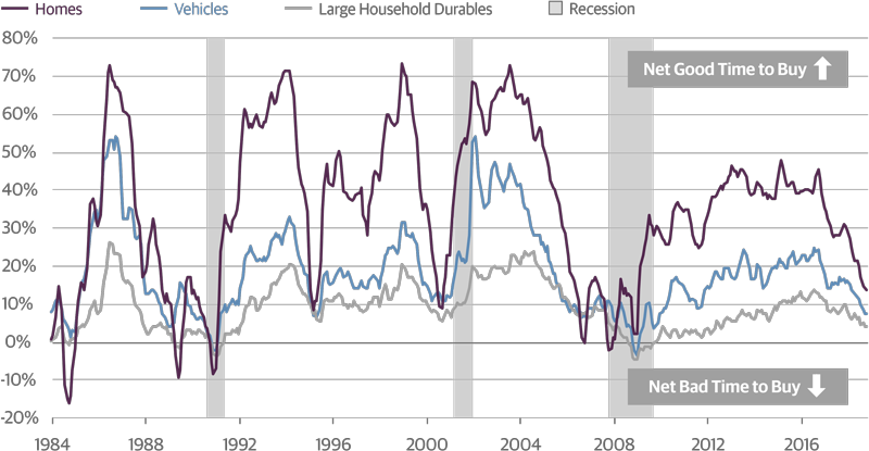 Rising Rates Have Bruised Home, Vehicle, and Durable Goods Perceptions