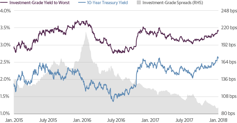 Investment-Grade Corporate Bond Spreads Cushioned the Treasury Selloff