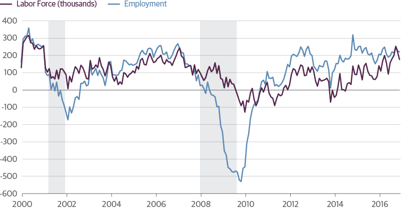 Labor-Force-Growth-Is-Accelerating-as-the-Labor-Market-Tightens.png