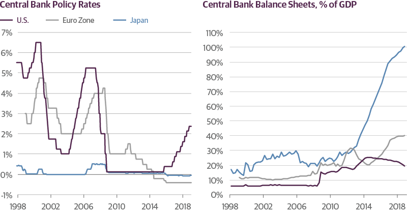 Monetary Policy Is More Constrained Overseas than in the United States