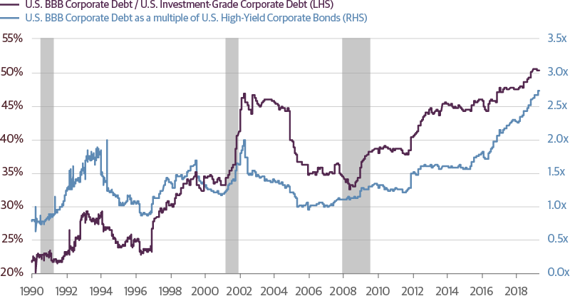 BBB-Rated Debt Growth Has Outpaced Growth of Other Corporate Ratings