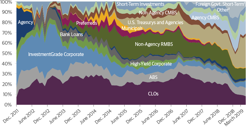 Total Return Bond Fund: Allocations Over Time